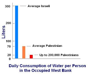 daily water occupied West Bank